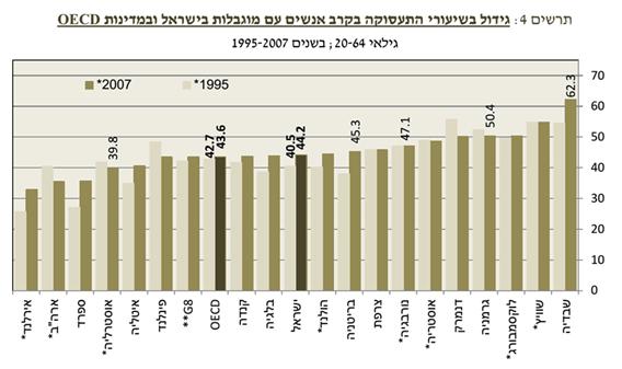 גידול בשיעורי התעסוקה בקרב בעלי מוגבלויות בישראל ובמדינות ה OECD – גילאי 20-64 בשנים 1995-2007